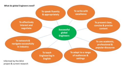 What do global engineers need?